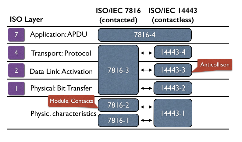 Smart Cards in context of ISO/OSI Layer Model