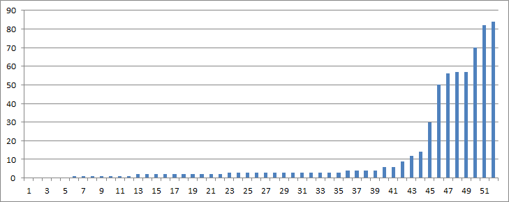 This diagram shows the number of failures per document