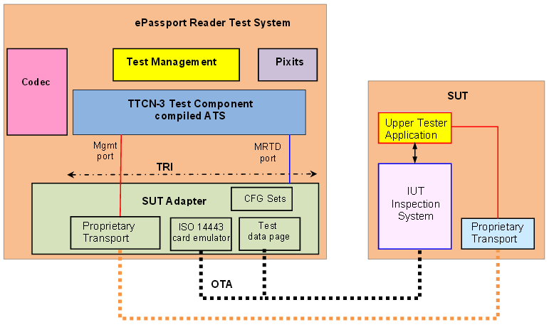 System architecture of prototype to test ePassport Reader with TTCN-3