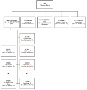 Summary of eMRTD File Structure (ICAO LDS)