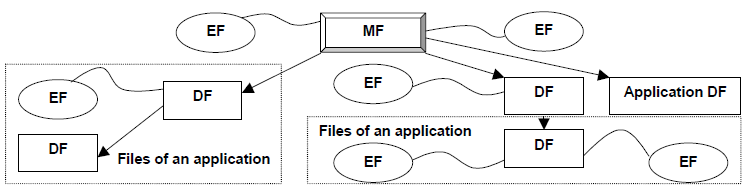Example for smart card file structure (Source ISO/IEC 7816-4:2013