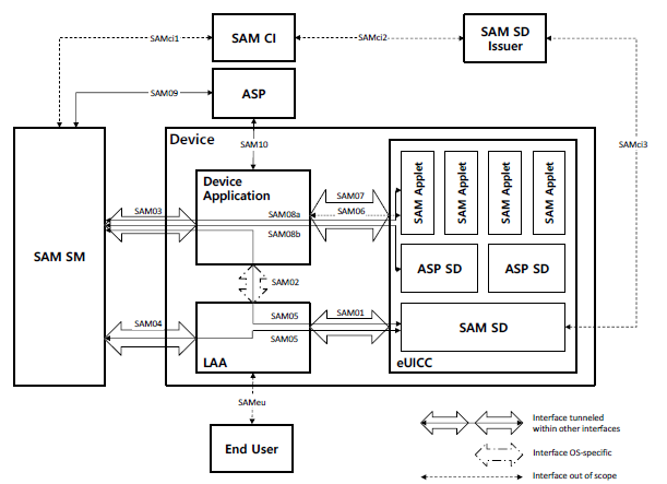 Architecture of Secured Applications for Mobile (SAM)